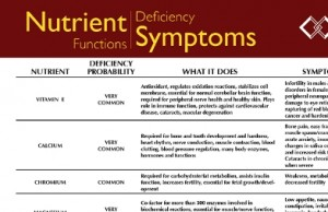 Nutrient Deficiencies Symptom Chart: Know Where You Stand So You Can Control Your Health